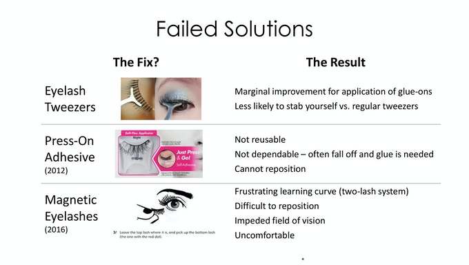 Until Now, there was no good solution to the problems with wearing false eyelashes.
