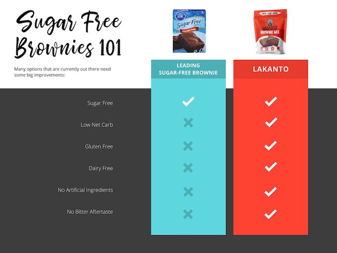 Brownie Mix Basics
