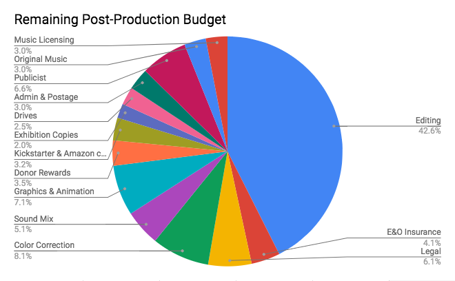 Remaining Post-Production Budget