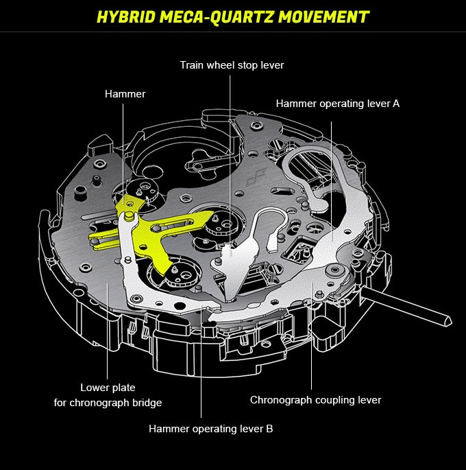 Meca-Quartz VK67 movement scheme