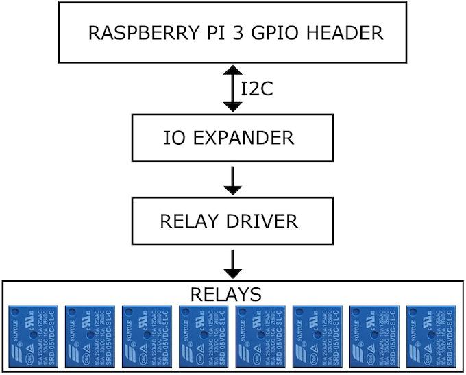 8-Relay Card Block Diagram