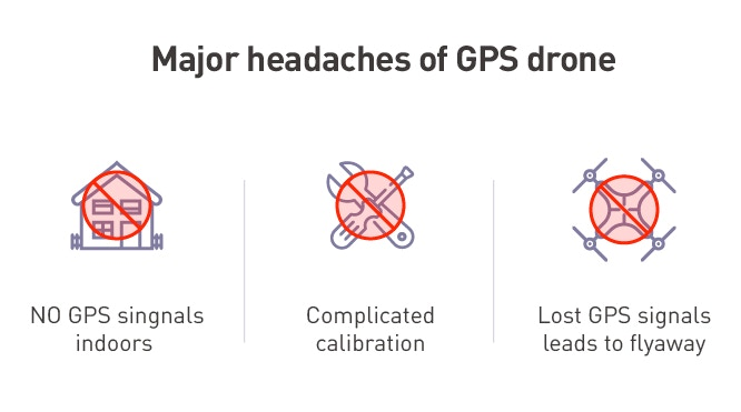 The GPS cannot function properly among tall buildings. It often fails in electromagnetic environments. We all know the GPS can be imprecise.