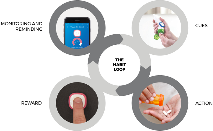 The habit loop, a common concept in behavioural science, explains how habits are formed