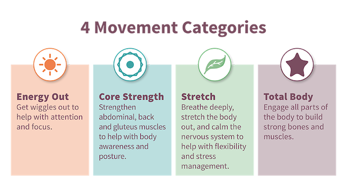 Each movement category has a specific focus.