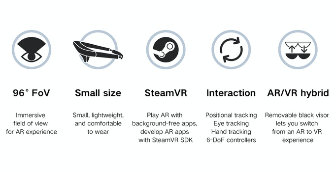 MIX: The Smallest AR Glasses with Immersive 96° FoV by ANTVR