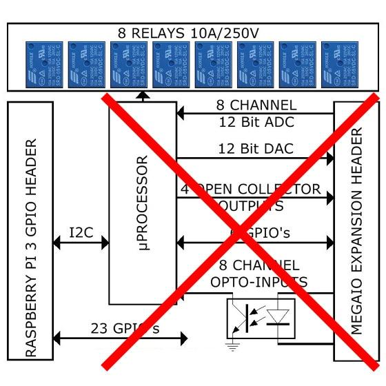 Mega-IO Block Diagram
