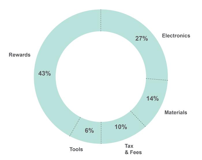 Campaign Budget Distribution