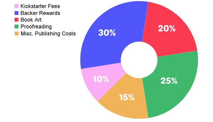 Breakdown of Kickstarter Funds