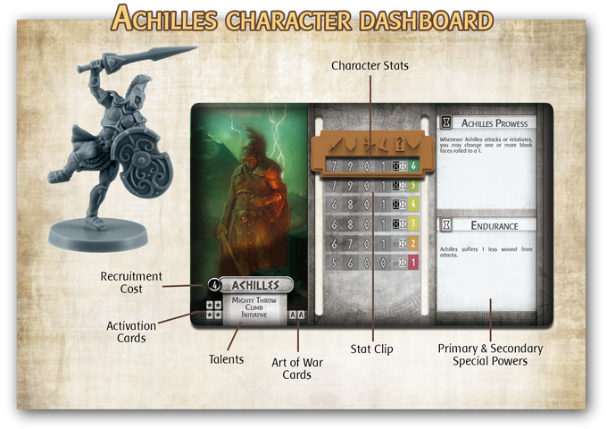 Each character has an individual Dashboard which lists their cost, statistics, powers, and skills. These can change as the character takes wounds.