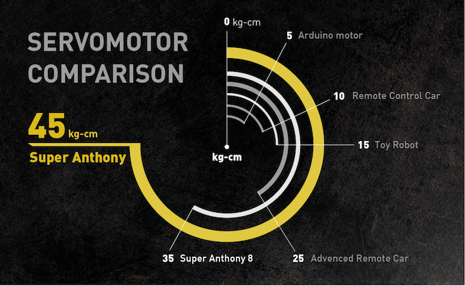 Super Anthony: The Battle Robot with 45 Kg Servo Force Punch
