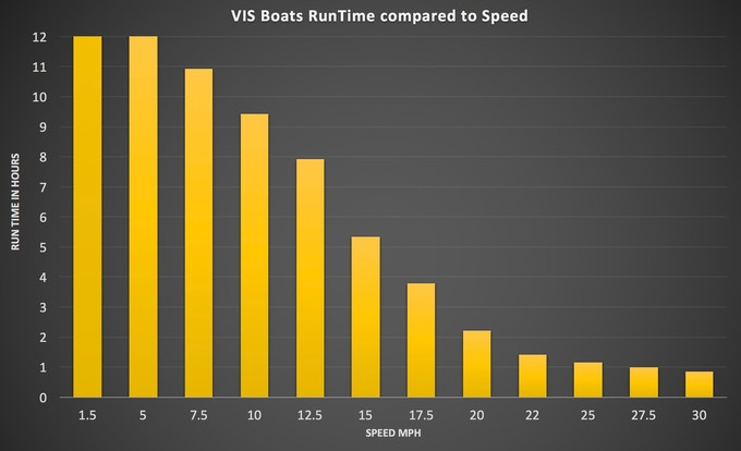 Computer Simulated Run-Time compared to Speed