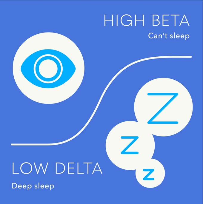 BANALA: Alarm Clock that Makes You Fall Asleep Fast and Deep by