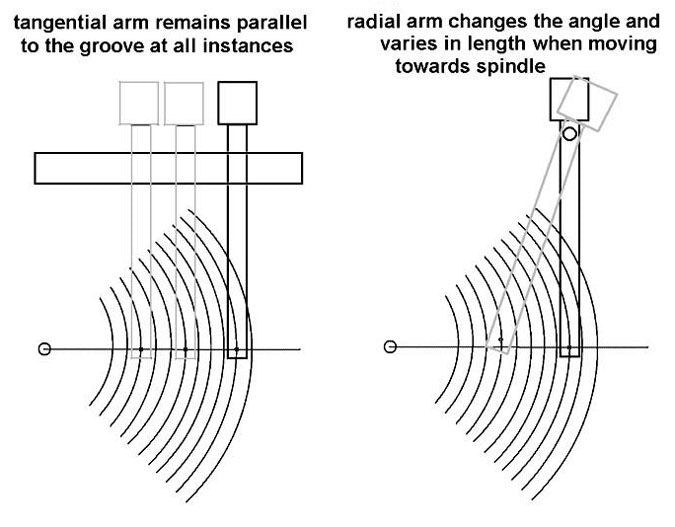 Tangential vs Radial Tonearm