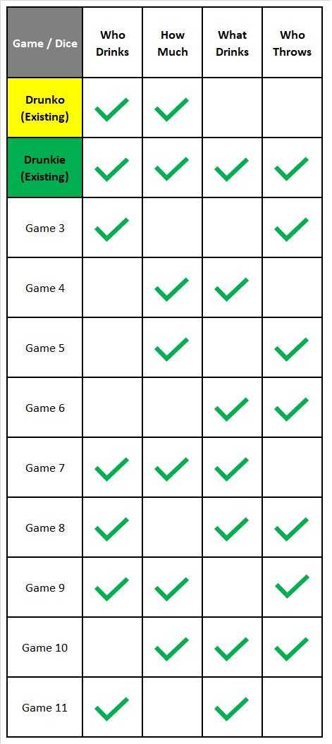 4 Dice, 11 game plays