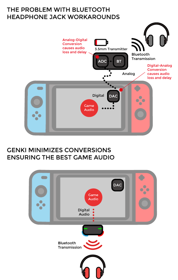 GENKI: Bluetooth Audio for the Nintendo Switch by Human
