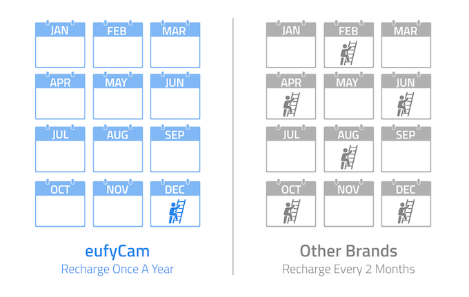 eufyCam: The Wirefree Security Cam with 365-Day Battery by Eufy