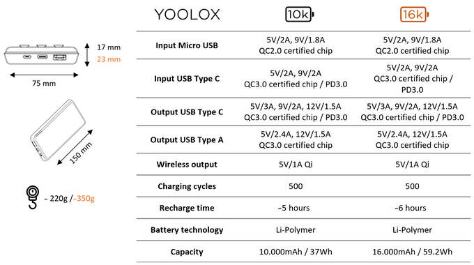 YOOLOX 10k and 16k Technical Specs