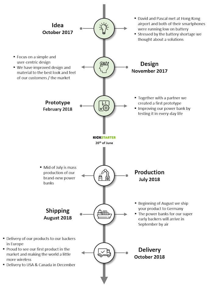 YOOLOX product development