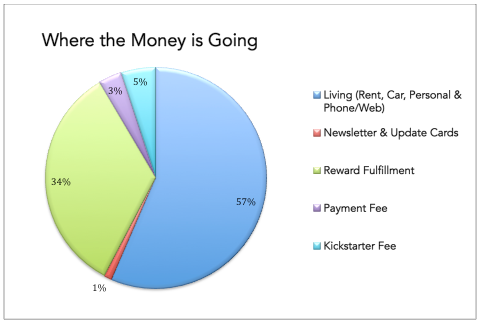 Here's a breakdown of how I'll use the money raised.
