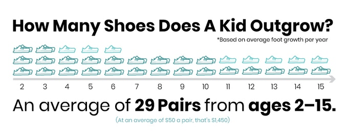 THE AVERGE CHILD WILL OUTGROW 29 PAIRS OF SHOES BETWEEN THE AGES OF 2 - 15!