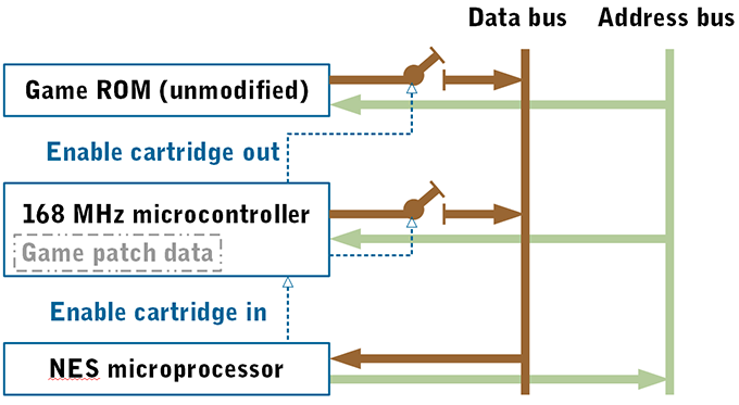 Block diagram of Modern Mallard patch board's interaction with game cartridge and NES