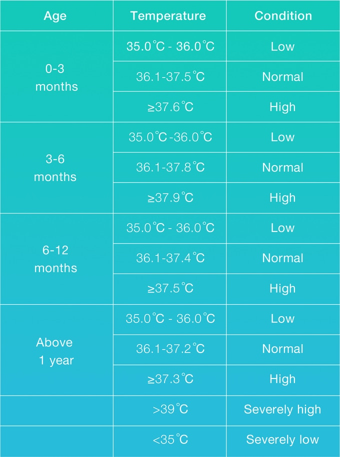 Body temperature classification based on the age