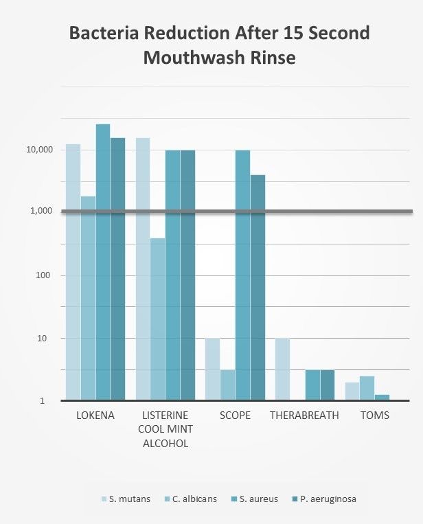 The mouthwash is 1,000 times better at reducing oral bacteria than leading natural brands.