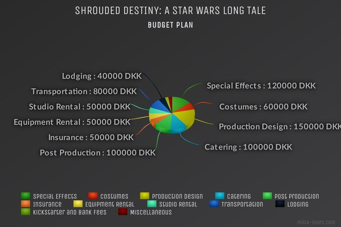 Shrouded Destiny: A Star Wars Long Tale Budget