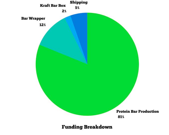 Pie Chart of Funding Breakdown