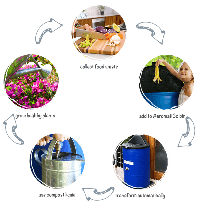 Continuous Process Composting