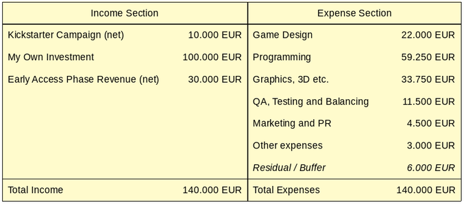 Budget Plan.