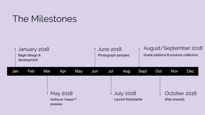 Ellice Ruiz | Development Timeline