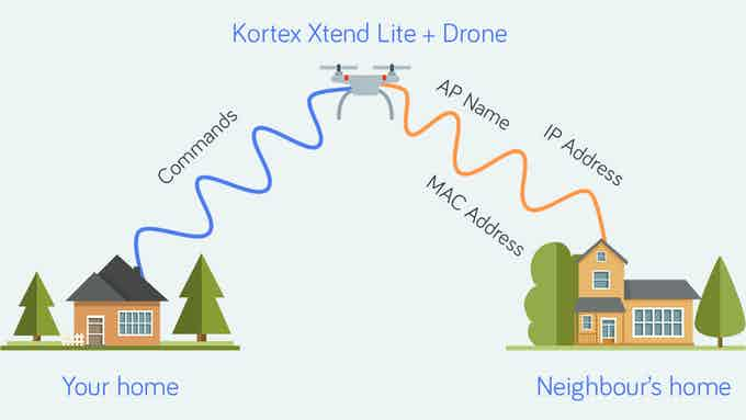 Kortex Xtend Lite + Drone