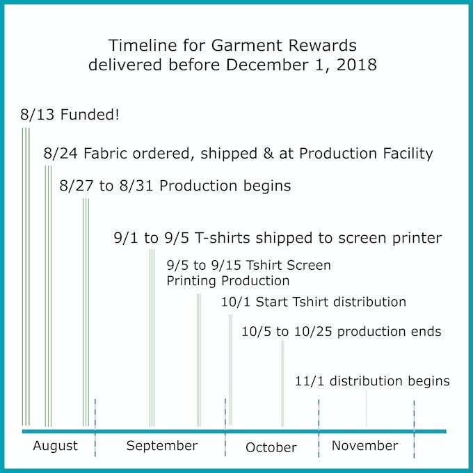 Produced Rewards Timeline