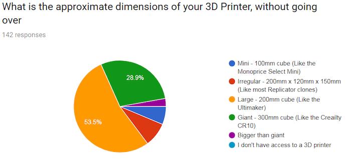 Low Poly Dinos Dinosaur 3D models by 3D Printing Professor by Joe