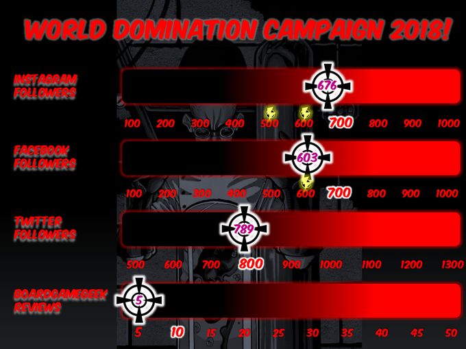 World Domination Progress as of 9:15am on July 28th