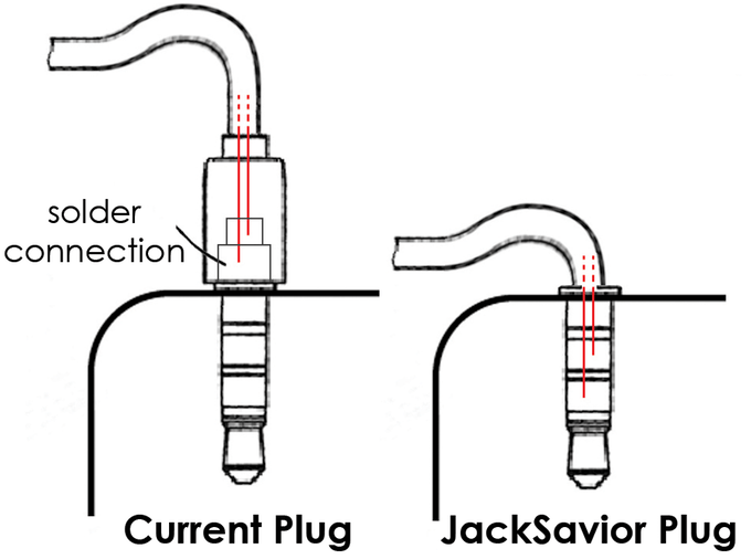 Sketch of soldering wires outside (left) and inside (right)