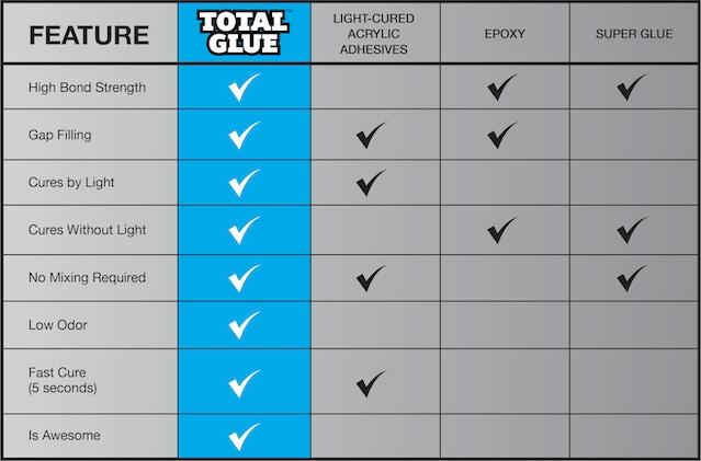 Total Glue – Cures at the Speed of Light by FiberFix USA — Kickstarter