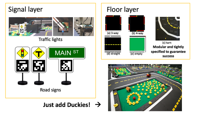 Duckietowns are modular environments for Duckiebots