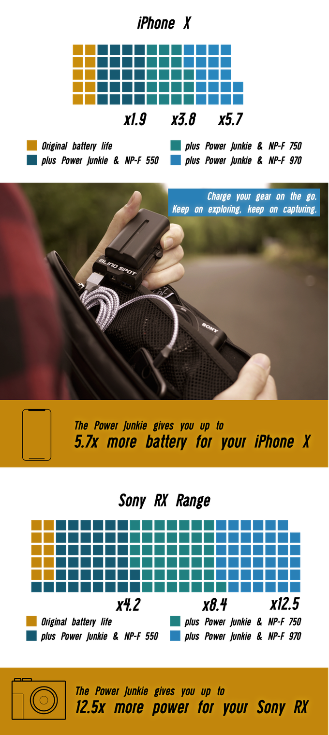 Power Any Camera & More With The Power Junkie by Blind Spot