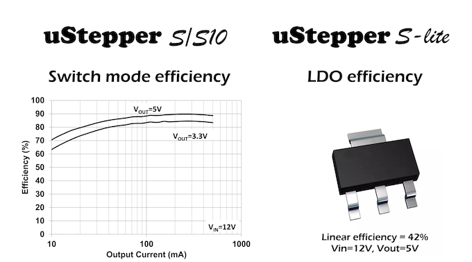 uStepper S-lite with LDO and uStepper S with SW-mode regulator (graph from MCP16331 datasheet)