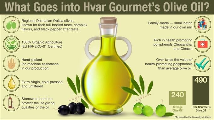 Small-batch Olive Oil: Zesty, Green and Antioxidant Packed