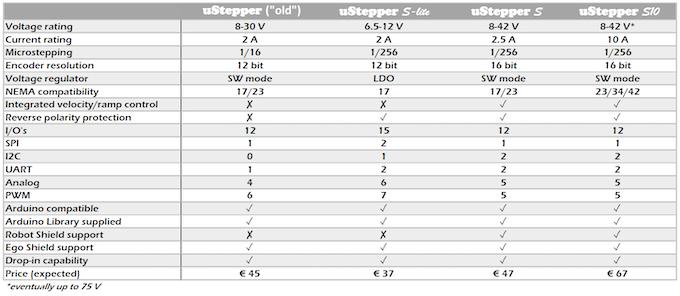uStepper comparison chart