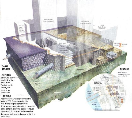 WTC Bathtub and Towers (Adapted from New York Times article)