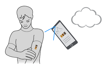 No apps required –the tattoo is the UI. Optional –in development– mobile app allows you to scan LogicInk –e.g. once a day–  to track historical data.