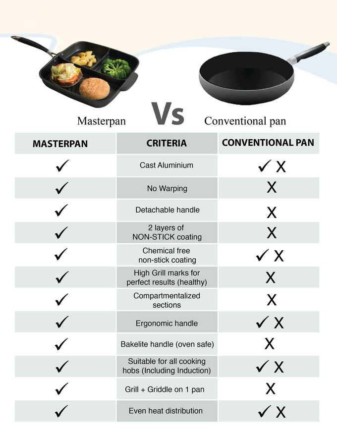 There are so many reasons to choose the Masterpan