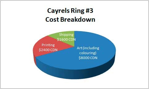 Allocation of funds for Cayrels Ring #3