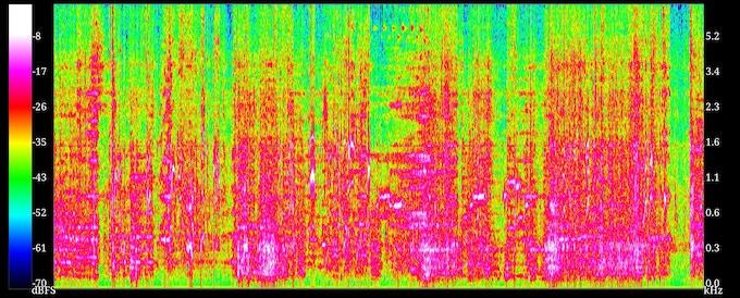 3-way speaker audio spectrum, power density spread on low to mid-low frequency