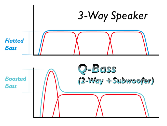 Love B ? Q-B is the 4X4 super b wireless speaker by ... Usd Way Crossover Wiring Diagram on 2-way speaker crossover circuit, 2-way 3 speakers wiring, 2-way electronic crossover,