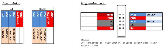 DevBoy inpit modules slots and ST-Link port pinouts